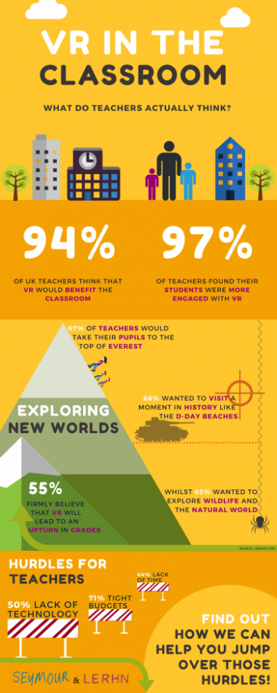 An infographic showing the key statistics of VR use in the classroom